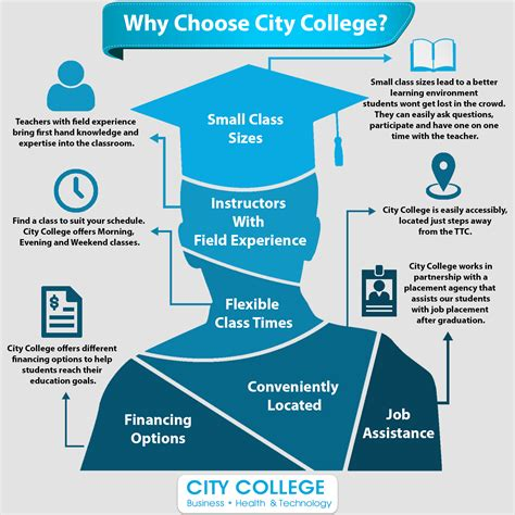 Reason For Choosing Mba by Reasons To Choose A College The Top Reasons Students