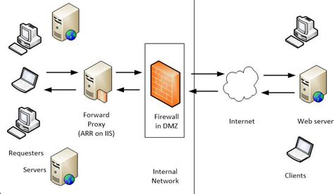 forwarding web server creating a forward proxy using application request routing