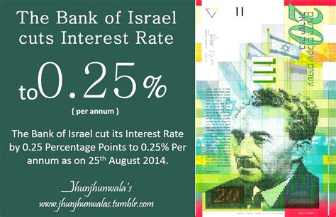 bank of israel monetary policy highlight for bank of israel and bank of