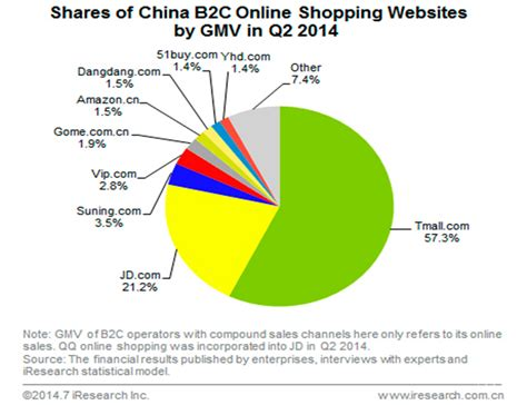 alibaba market here s why changing market dynamics should worry alibaba s