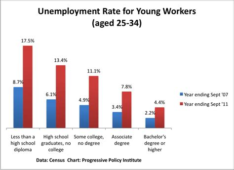 Rate Of Unemployment Rate Of College Grads Mandel On