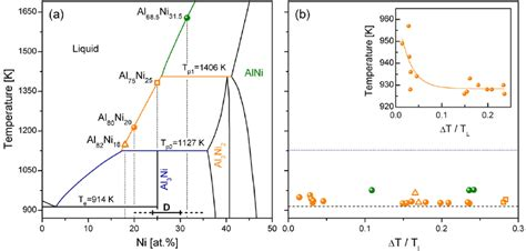 al ni phase diagram colour on line part of the al ni phase diagram 8 with symbols scientific diagram