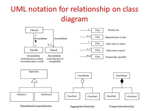 class diagram with relationship exle paediatric surgery workbook 2006