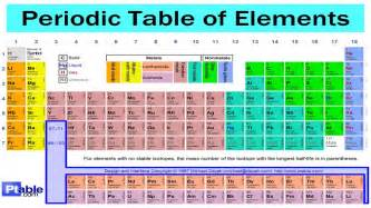 Periodic Table Of Elements Song Lyrics by The Periodic Table Song