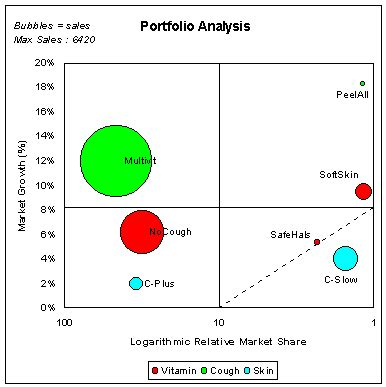 portfolio analysis template bcg portfolio analysis