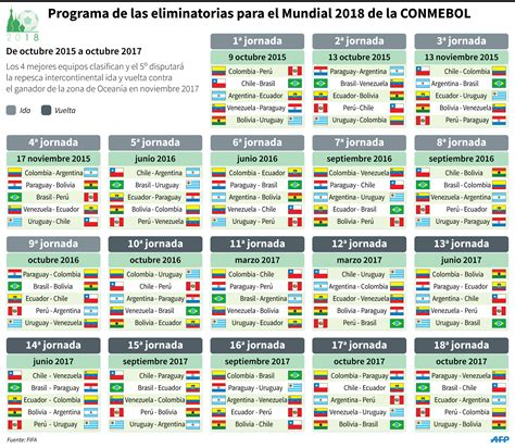 Calendario Eliminatorias 2018 Seleccion Colombia Fixture Per 250 Ante Colombia En Inicio De Eliminatorias