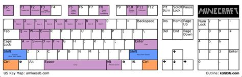 keyboard layout button index of images
