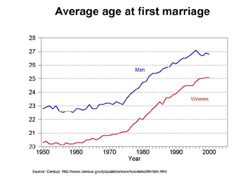 Average Mba Age Uk by Why Do American Get Married With Someone To Divorce