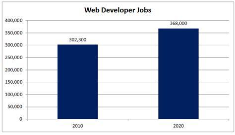 Web Developer Outlook by What Is A Web Developer King