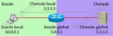 nat ccna tutorial ccna training 187 network address translation nat tutorial