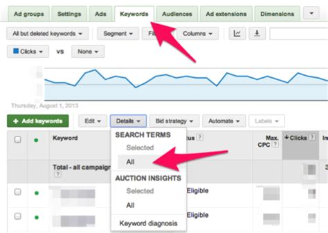 top adwords yearly spendings top spenders who spends 6 ways to reduce wasted adwords spend
