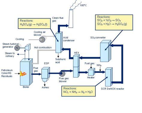 Air Handling Unit Gas Air Handling Unit
