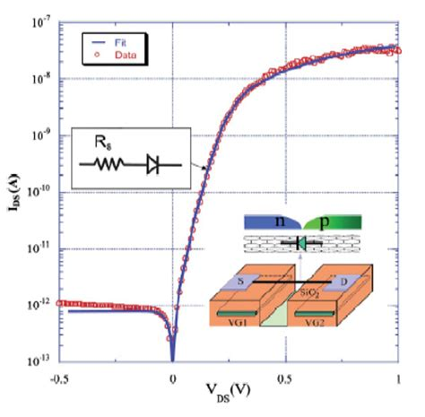 germanium diode ideality factor germanium diode ideality factor 28 images the p n diode current ideal diode equation ppt