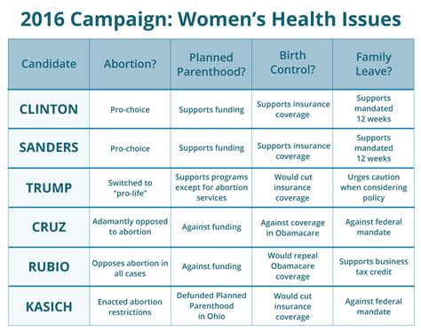 Womens Issues Healthcare Mba by 2016 Presidential Candidates S Health Issues