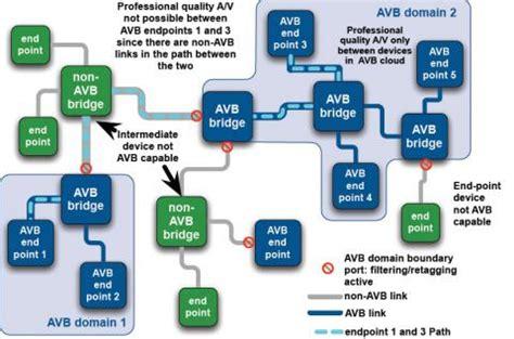 rmii layout guidelines gigabit ethernet media access controller ip