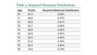 how do you calculate the required minimum distribution for