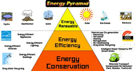 u s gas electric telecom energy efficiency