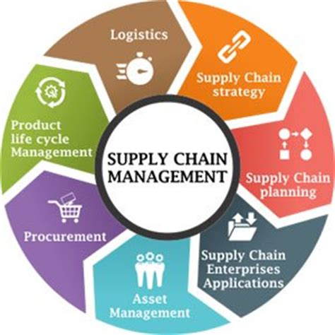 Top Mba Supply Chain Management by Best Supply Chain Management Software