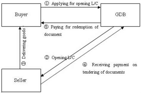 Commitment Period In Letter Of Credit Domestic Letter Of Credit Quot L C Quot Corporate Banking Cgb