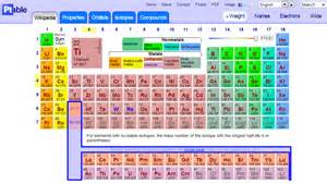 color coded periodic table ptable educator review