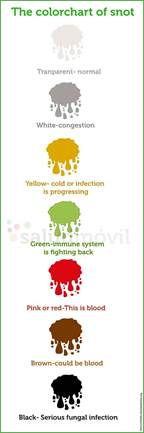 color of snot meaning the snot thickens what the color of mucus says about your