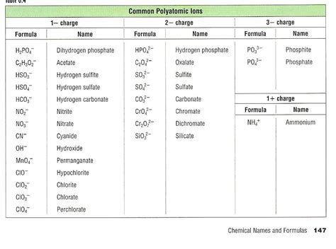 Periodic Table With Polyatomic Ions by Search Results For Periodic Table With Polyatomic Ions