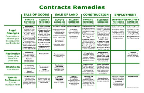 contract remedies flowchart contracts remedies bar study materials
