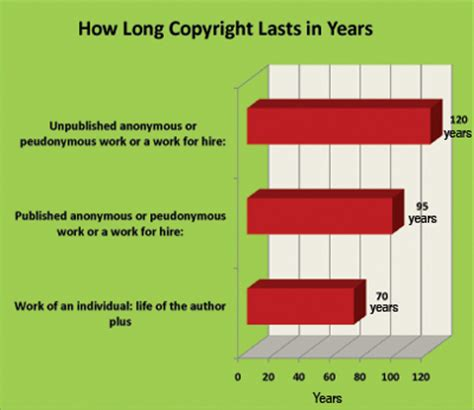 how long xavier library how long does copyright last