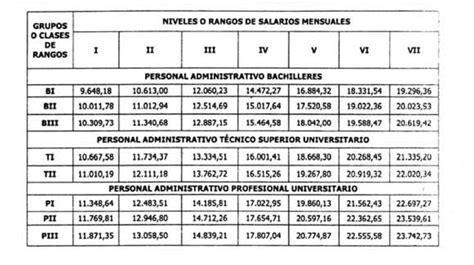 escala salarial de maestranza febrero 2016 escala salarial maestranza 2016 a 2017