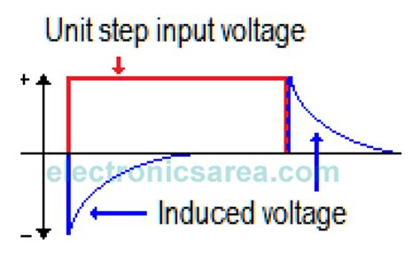 induced voltage of an inductor step response of rl circuits electronics area