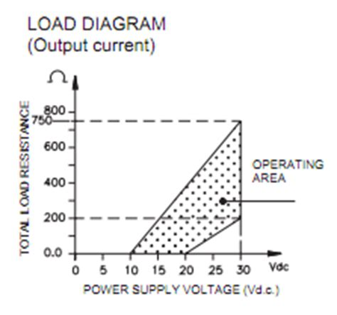 calculate resistor for 4 20ma supply voltage and load resistance considerations for pressure transmitters sensorsone