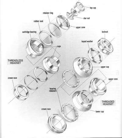 bmx headset diagram 24 best images about la bicyclette moustachon on