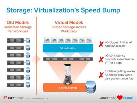 storage virtualization gallery