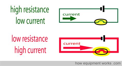 define resistor current how does electricity flow by robertson thinglink