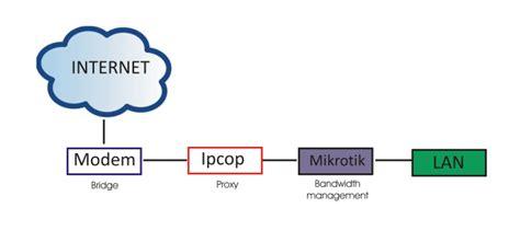 Harga Clearos linux dan pemrograman gabungan ipcop dengan mikrotik yang