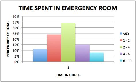 emergency room wait time average emergency room cost 28 images snapshots premiums cost and coverage at and non profit