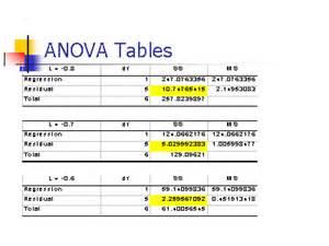 anova tables