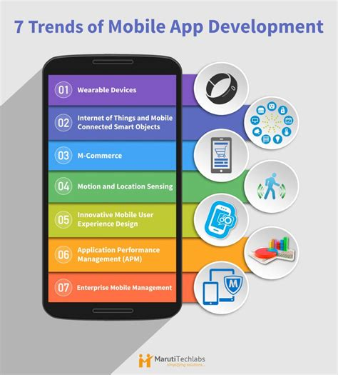 application design trends 2015 mobile application development trends http www