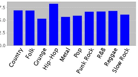 line pattern retrieval using relational histograms rhyme and style features for musical genre classification