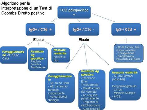 test di coombs positivo lezioni di immunoematologia algoritmo per l