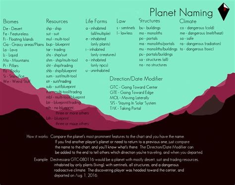 Planet Name Generator by Planet Naming Convention V2 0 No Spoilers Nomansskythegame