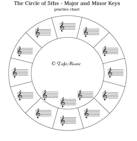 Circle Of Fifths Worksheet circle of 5ths blank piano lessons circles