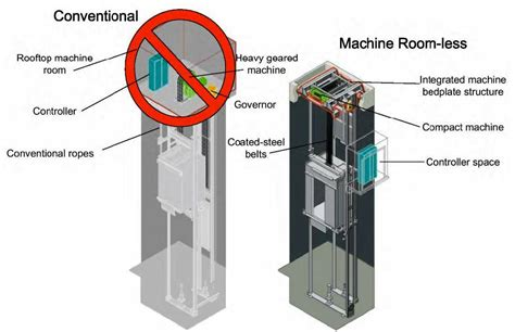 machineless room elevator elevators types and classification part one electrical knowhow