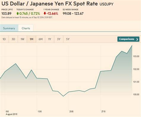 currency converter yen to php japan yen to us dollars forex trading