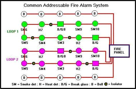 wiring diagrams for alarm systems get free image