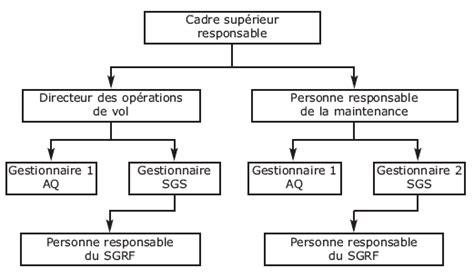 hierarchie cuisine la structure hi 233 rarchique les organigrammes