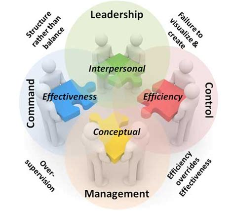 Mba Leadership And Management Meaning by Leadership Management Command