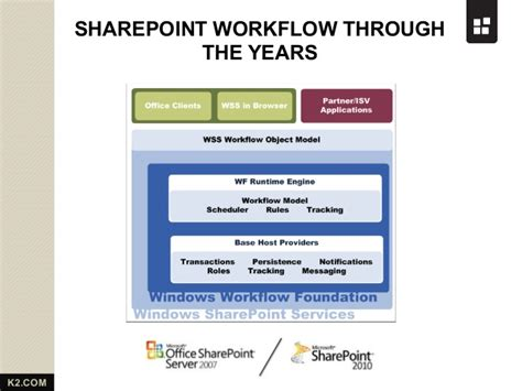 sharepoint 2013 custom workflow sharepoint 2013 workflow from k2