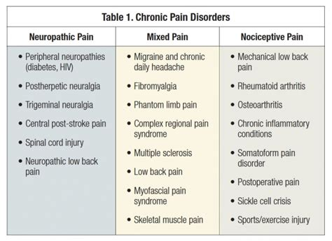 guide to chronic pain assessment tools