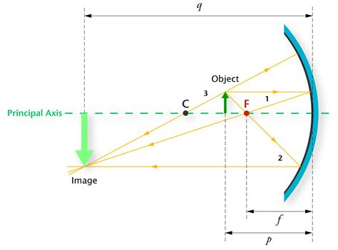 converging mirror diagram diagrams diagram site